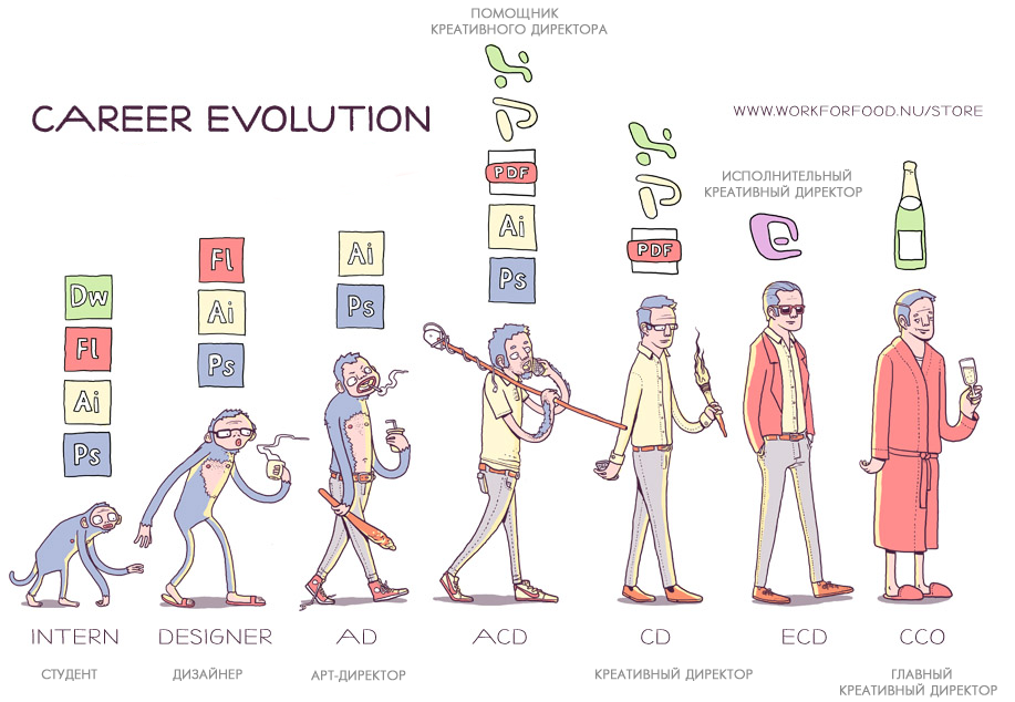 the evolution of advertising essay